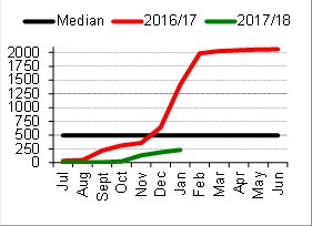 Northern Alice Springs District - Median district pasture growth (kg/ha) — running total