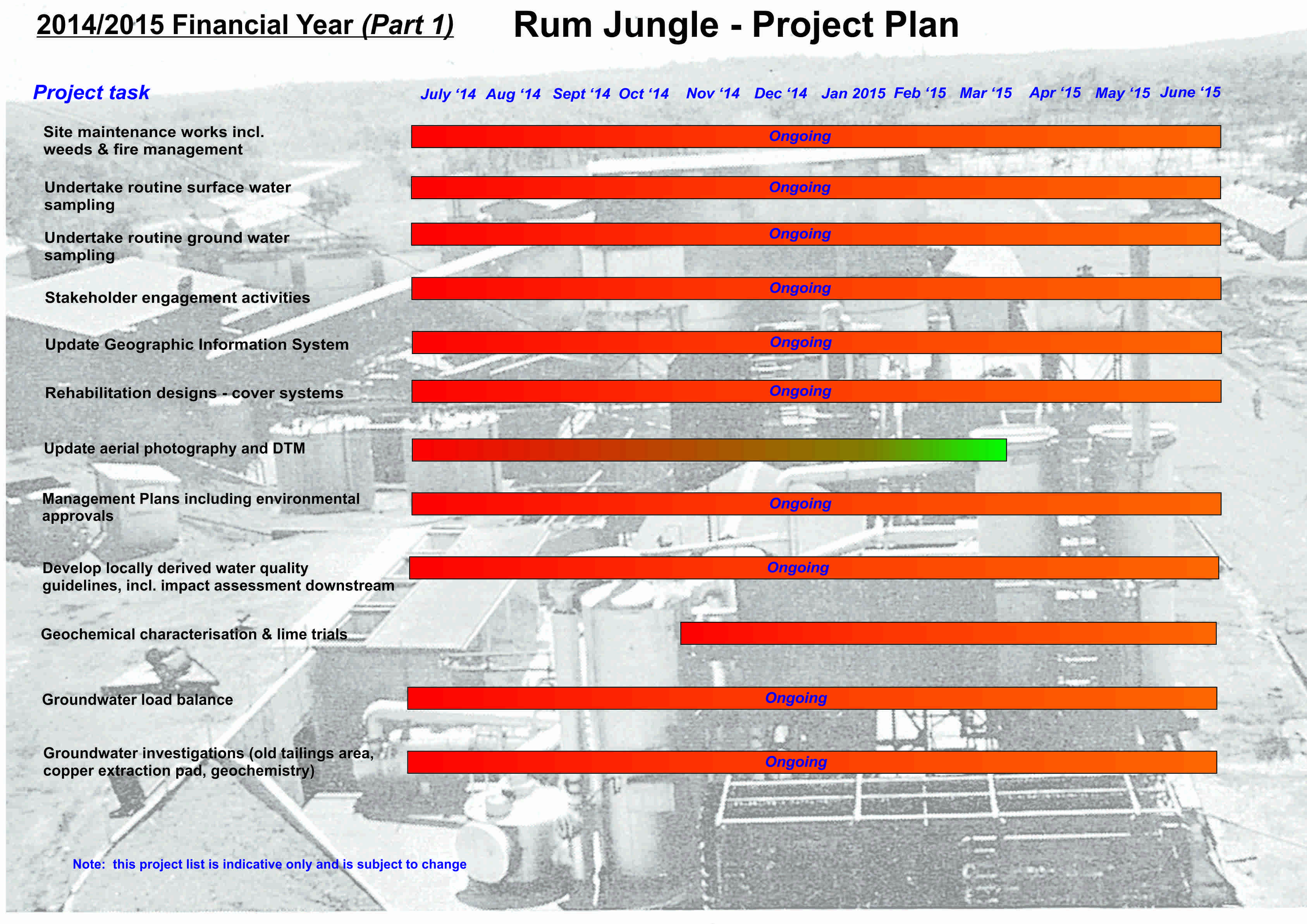project plan 14-15 (part 1)