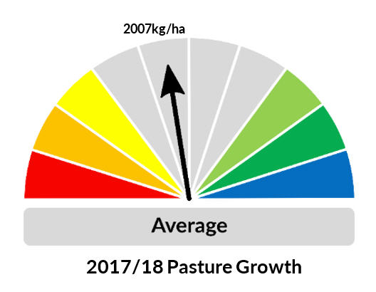 2017/18 Pasture Growth