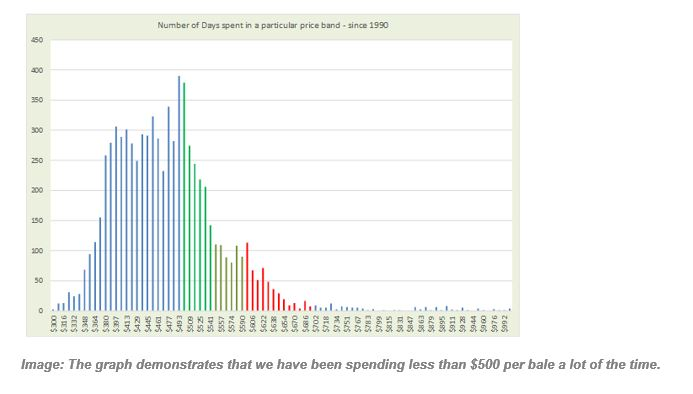 Image: The graph demonstrates that we have been spending less than $500 per bale a lot of the time.