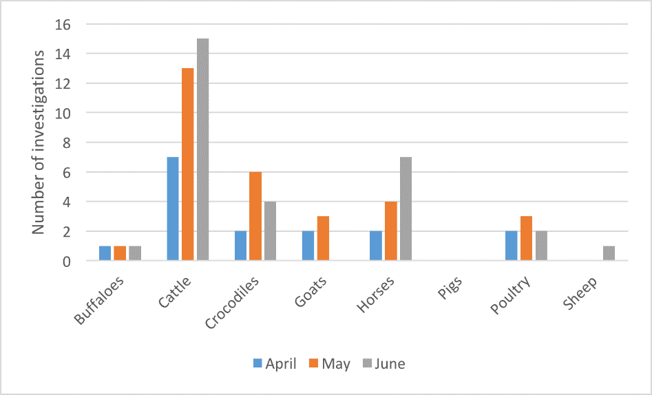 Livestock disease investigations by species for April to June 2017