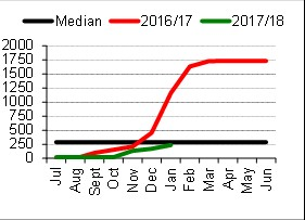 Tennant Creek District - Median district pasture growth