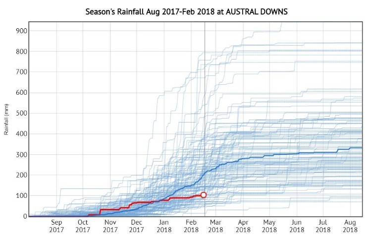 Graph 7. Season's rainfall at Austral Downs