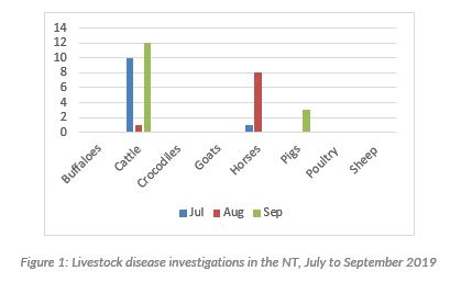 A graph showing which animals were investigated for livestock diseases over the quarter