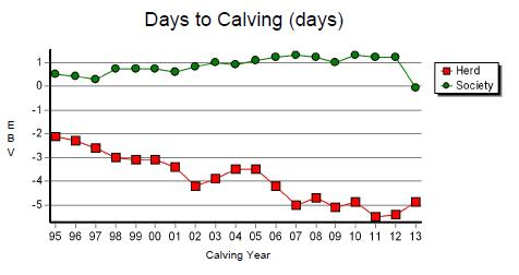 Graph: Days to Calving