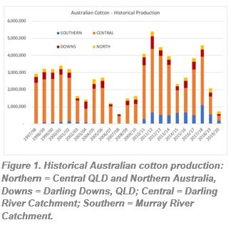 Figure 1. Historical Australian cotton production:  Northern = Central QLD and Northern Australia, Downs = Darling Downs, QLD; Central = Darling River Catchment; Southern = Murray River Catchment.