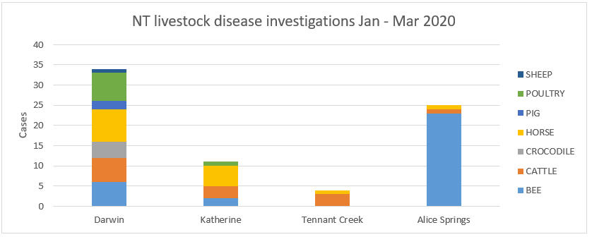 Graph: NT livestock disease investigations January to March 2020