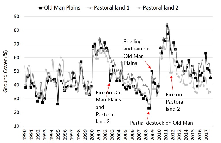 Change in ground cover through time downloaded from VegMachine on Old Man Plains and surrounding pastoral land.