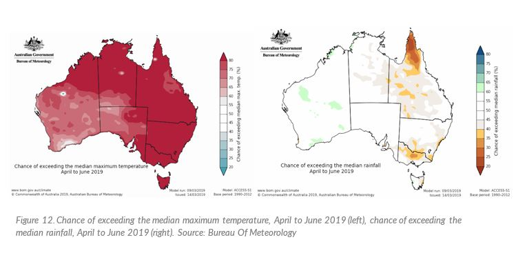 The seasonal outlook map of Australia shows the chance of exceeding median maximum temperature and median rainfall in the Northern Territory between April and June 2019