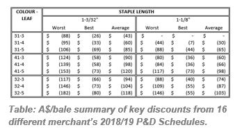 Table: A$/bale summary of key discounts from 16 different merchant's 2018/19 P&D Schedules.
