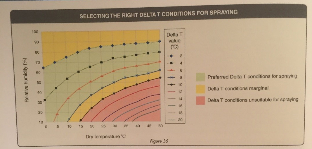 Figure 4: Selecting the right Delta T conditions for spraying, Source: Jorg Kitt, Spraywise Broadacre Application Handbook, 2008