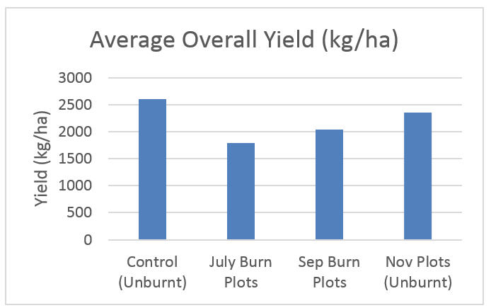 Graph 1: The average overall yield of the plots. Although the November plots are the same as the control plots, it is envisaged that the November plots will be burnt in July/August 2018 to further investigate ideal burning time.