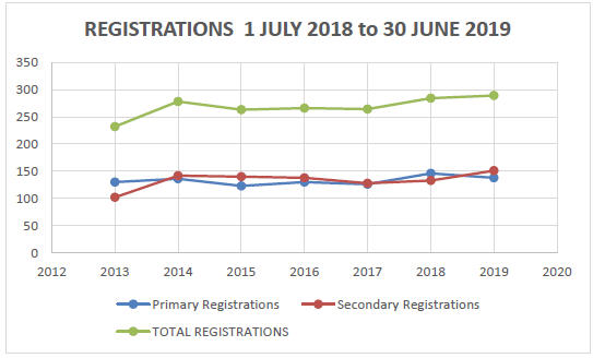 Graph - Registrations from 1 July 2018 - 30 June 2019
