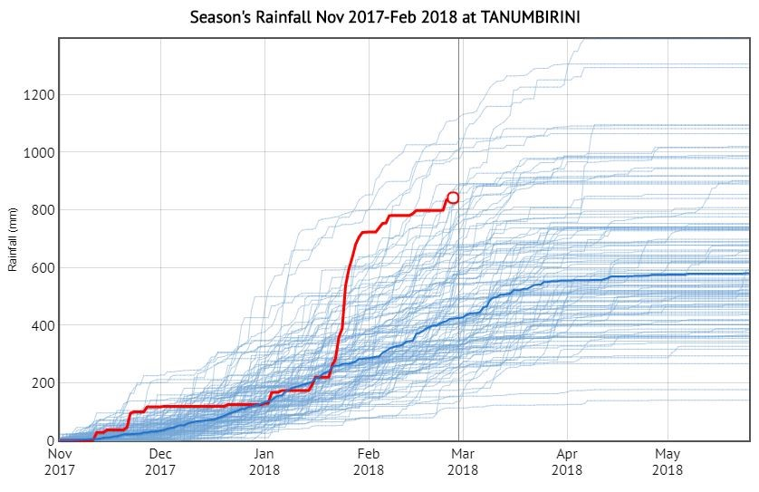 Graph 2. Season's  rainfall at Tanumbirini