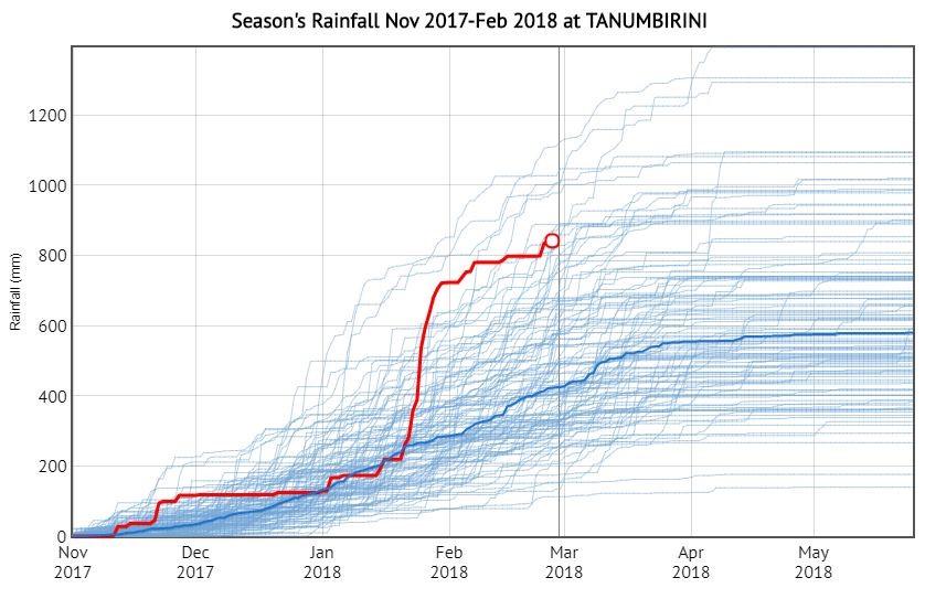 Graph 2. Season's  rainfall at Tanumbirini