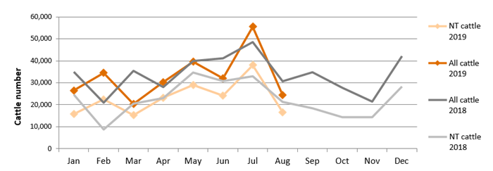 Graph showing live exports through the Port of Darwin from January 2018 to December 2019