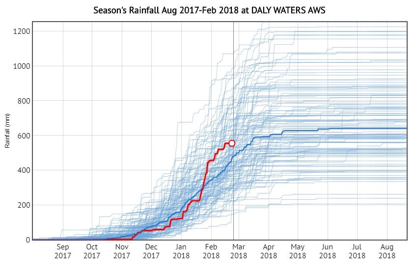 Graph 3. Season's rainfall at Daly Waters AWS