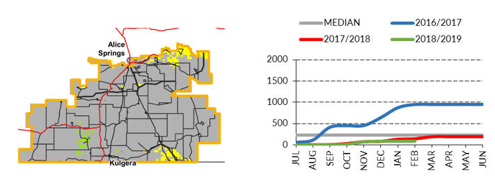 Southern Alice Springs District Pasture Growth (December 2018 to March 2019)