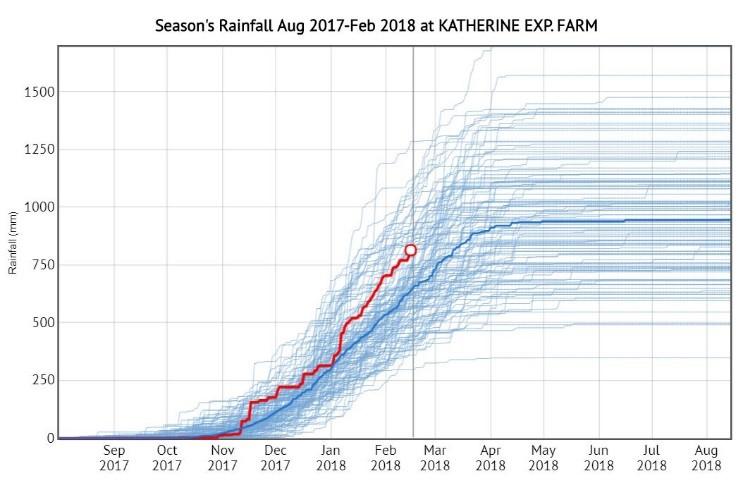 Graph 4. Season's rainfall at Katherine Exp. Farm