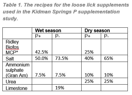 The recipes for the loose lick supplement used in the Kidman Springs trial