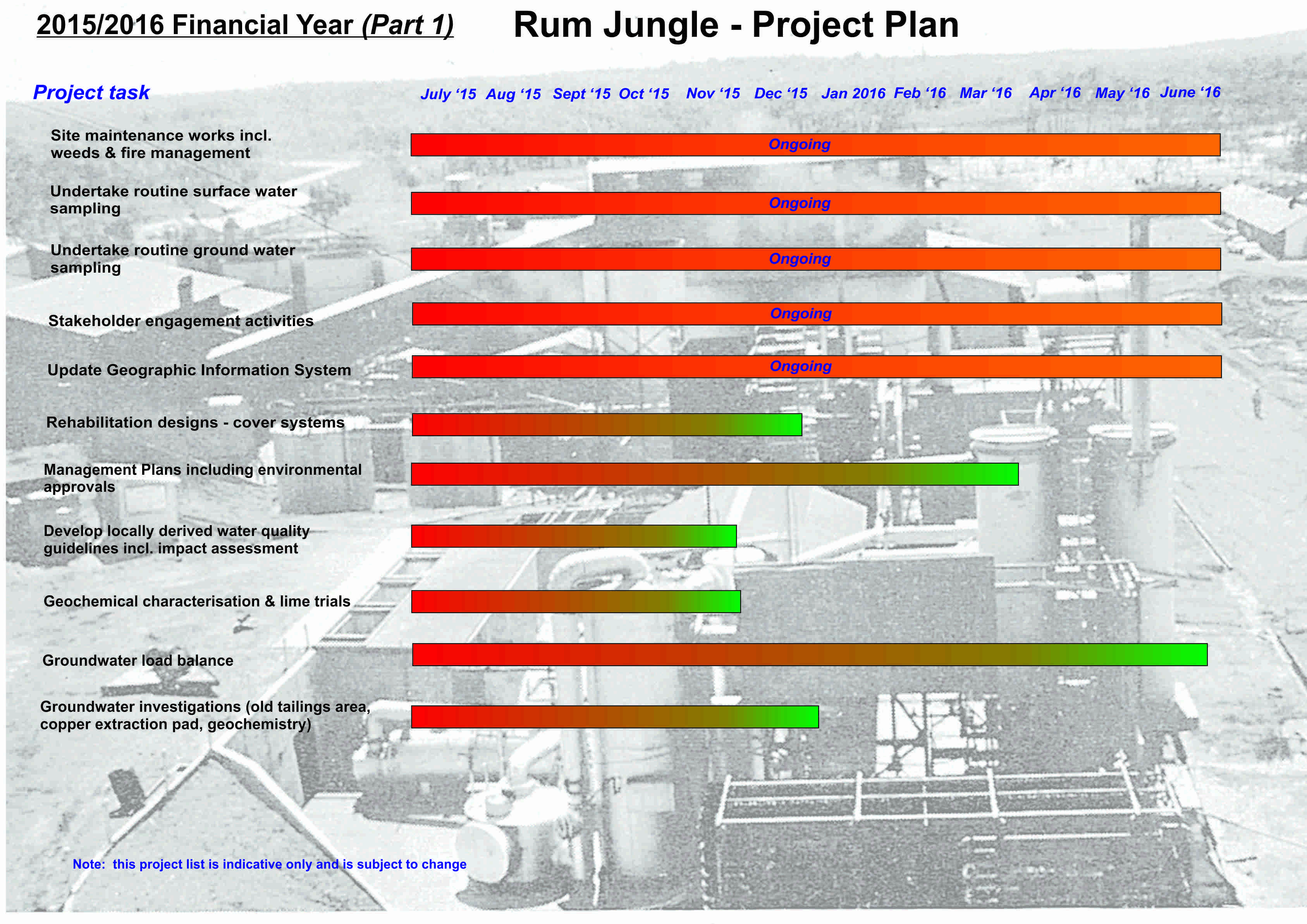 project plan 15-16 (part 1)