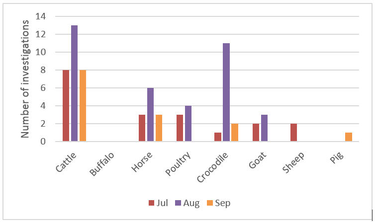 Figure 1. Livestock disease investigations by species for July to September 2017