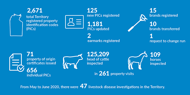 Info graphic showing snapshot of Livestock Biosecurity - details of contents in text below.